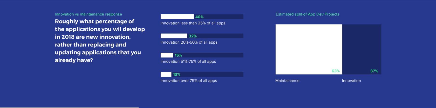 innovation vs maintence